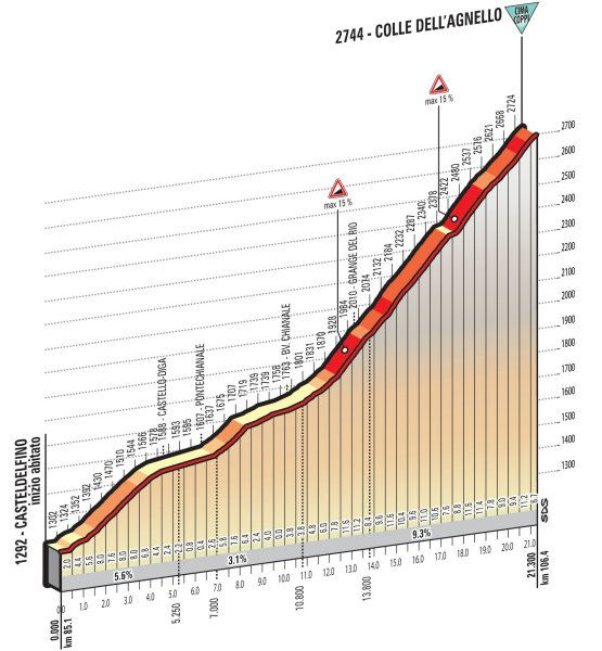 stage-19-colle-dell-agnello