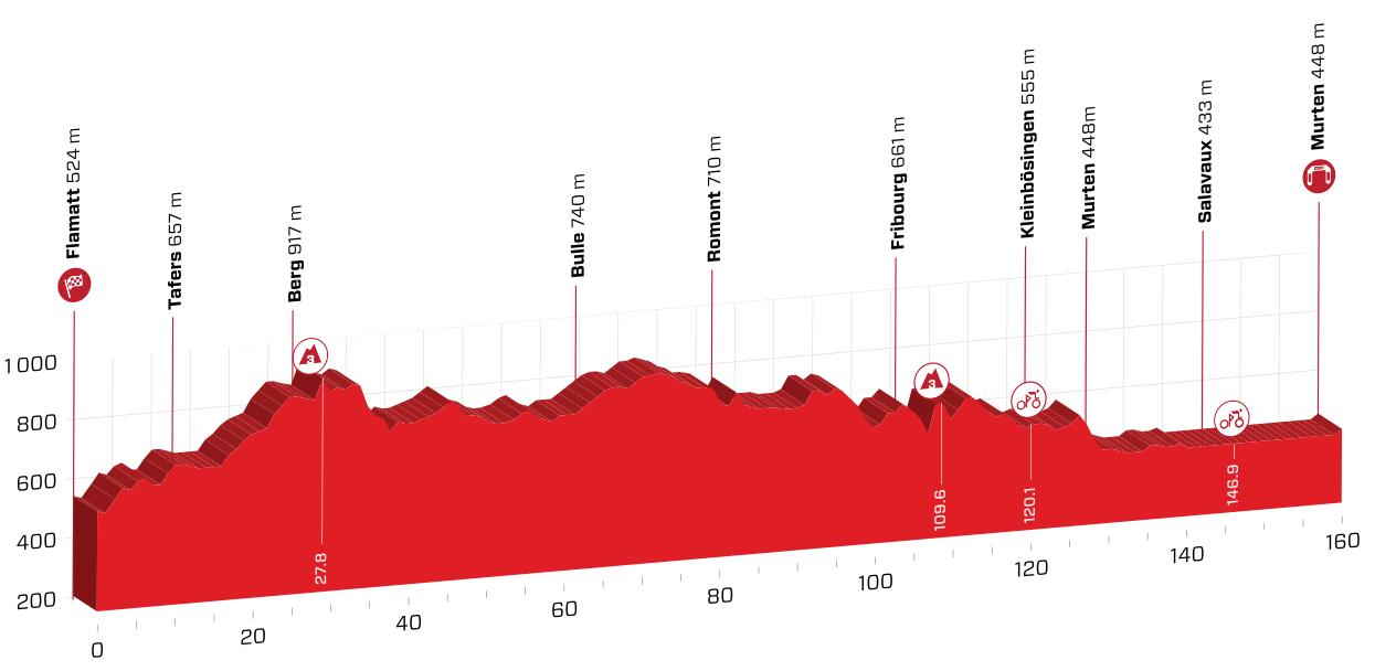 Profil 3. etapy Okolo Švajčiarska