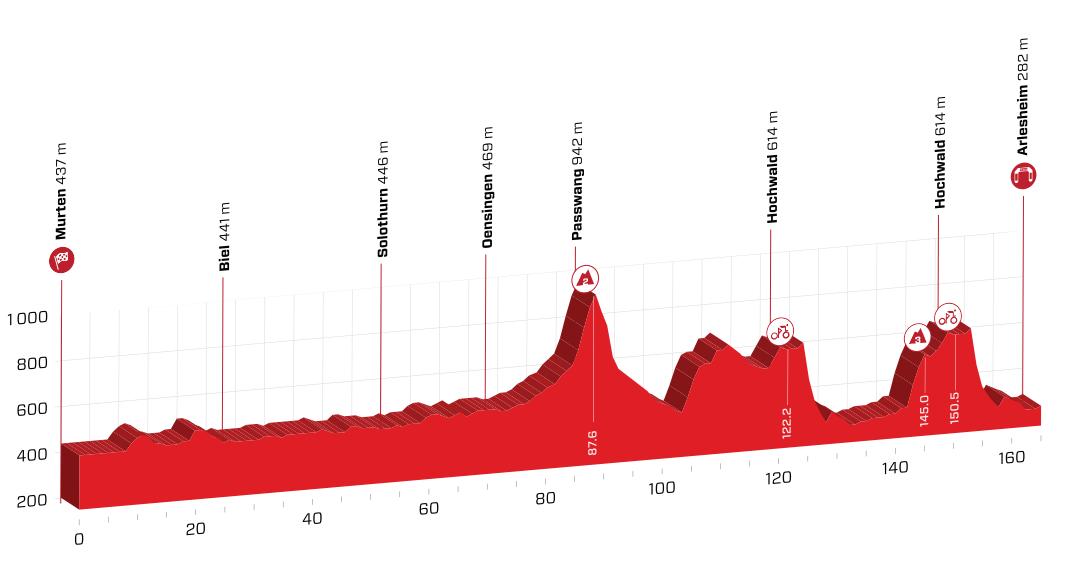 Profil 4. etapy Okolo Švajčiarska
