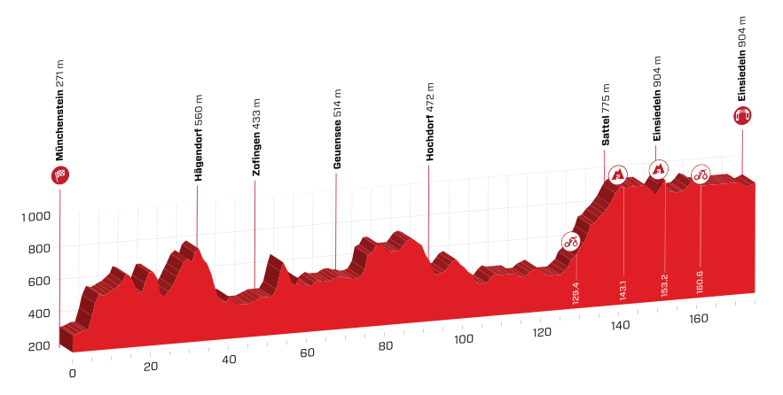 Profil 5. etapy Okolo Švajčiarska