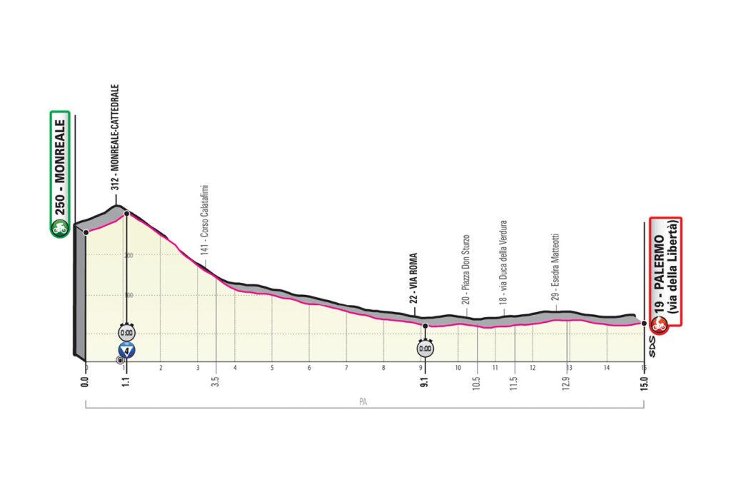 1. etapa Giro d'Italia 2020 etapy