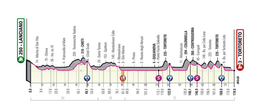 10 etapa Giro d'Italia 2020