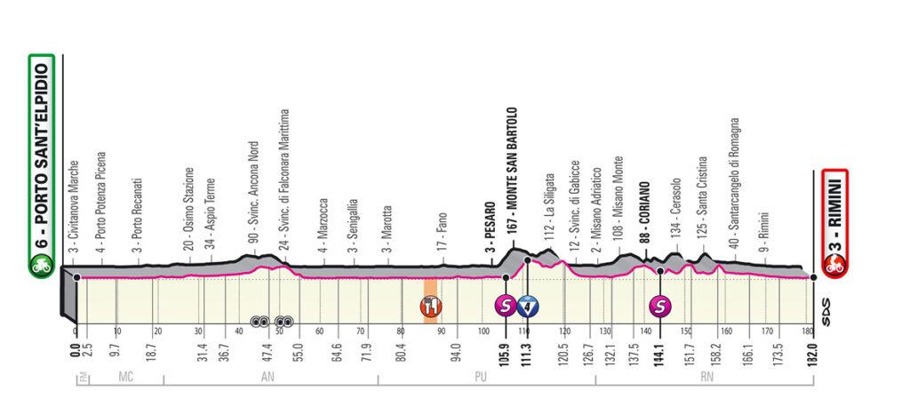 11. etapa Giro d'Italia 2020