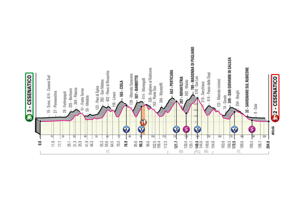 12. etapa Giro d'Italia 2020