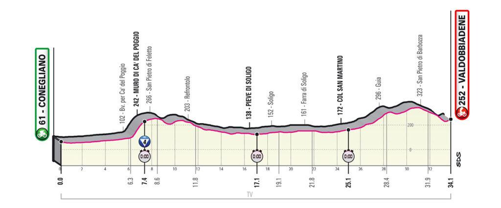14. etapa Giro d'Italia 2020