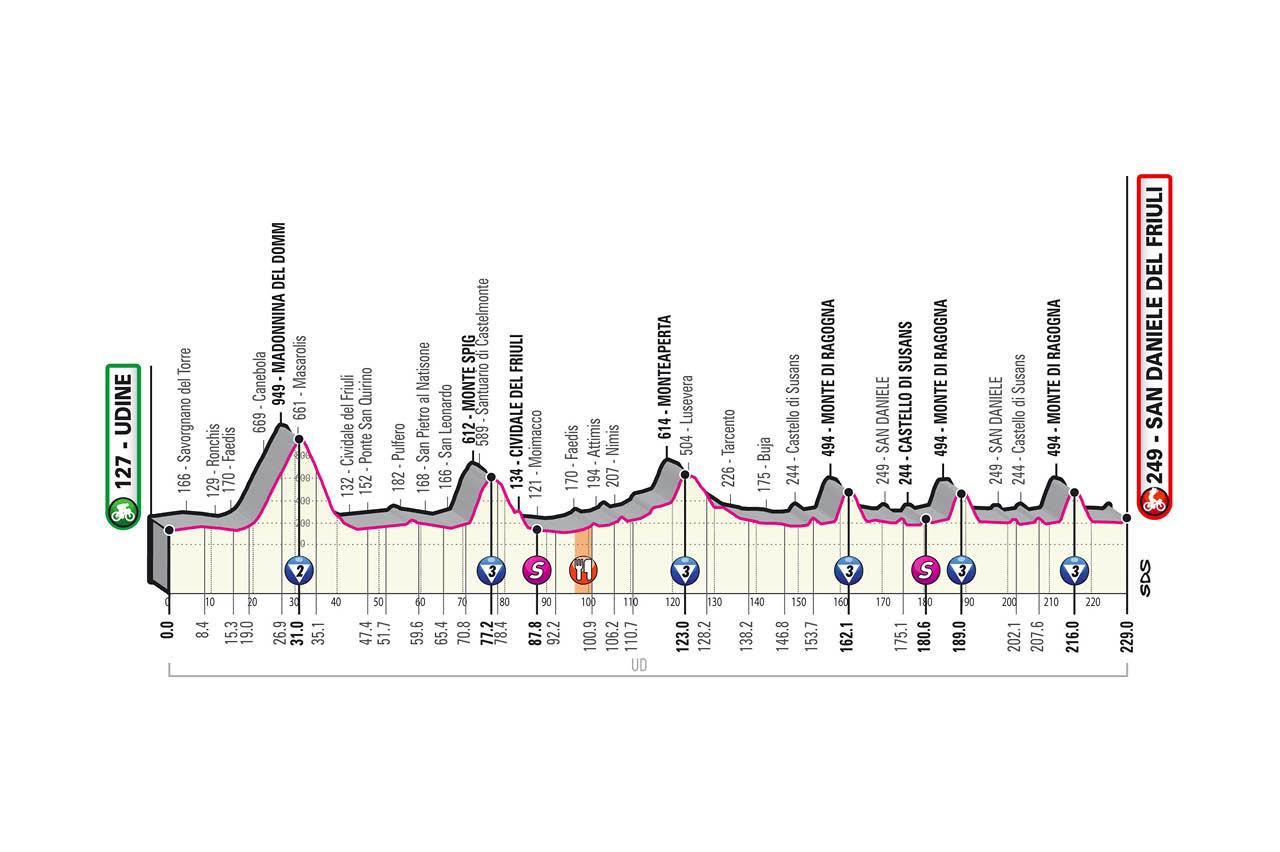 16. etapa Giro d'Italia 2020