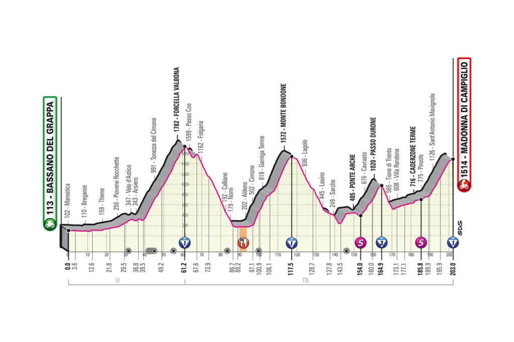 17. etapa Giro d'Italia 2020 etapy