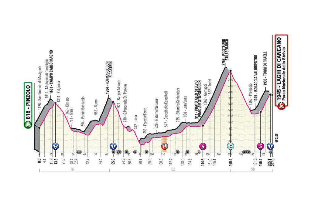 18. etapa Giro d'Italia 2020 etapy