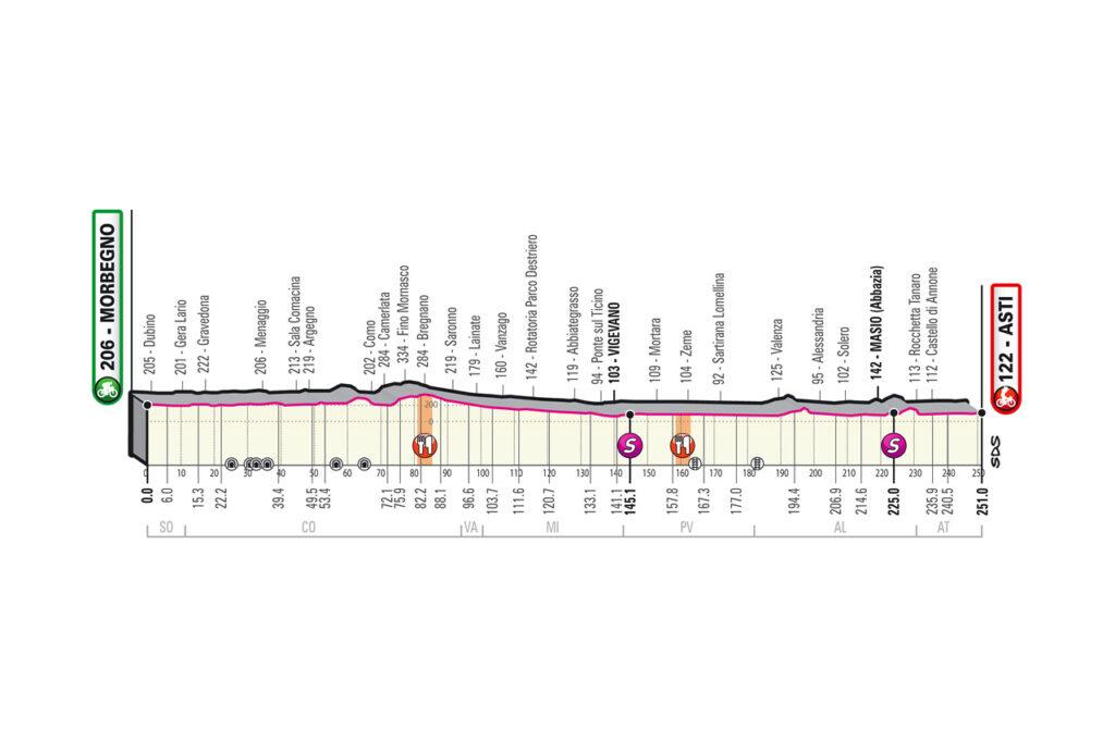 Giro d'Italia 2020 etapy
