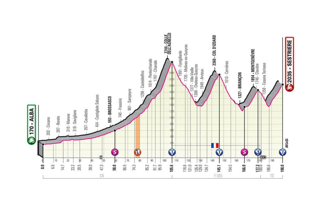 20. etapa Giro d'Italia 2020 etapy