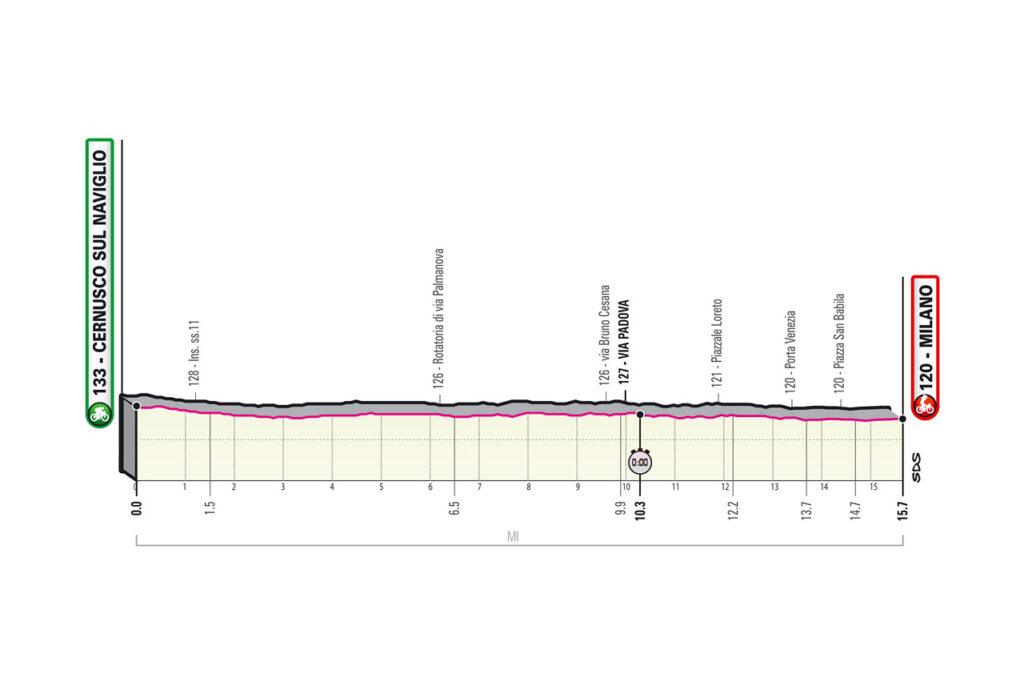 Giro d'Italia 2020 etapy 20.