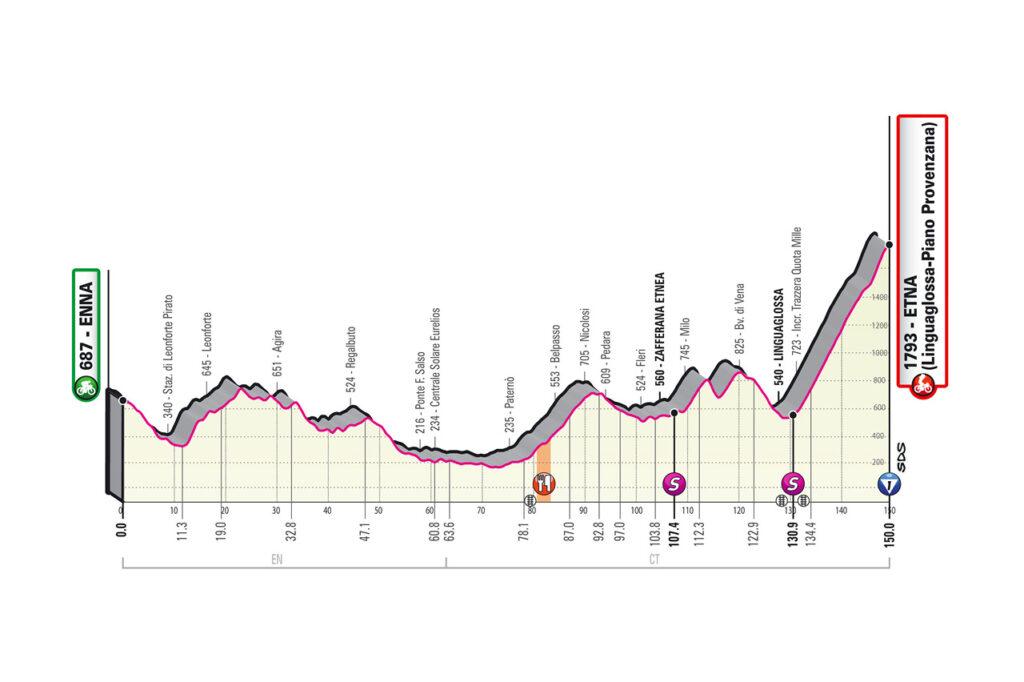 3. etapa Giro d'Italia 2020