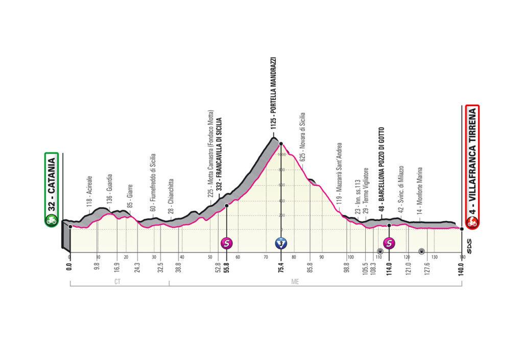 4. etapa Giro d'Italia 2020