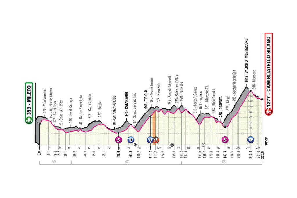 5. etapa Giro d'Italia 2020 etapy
