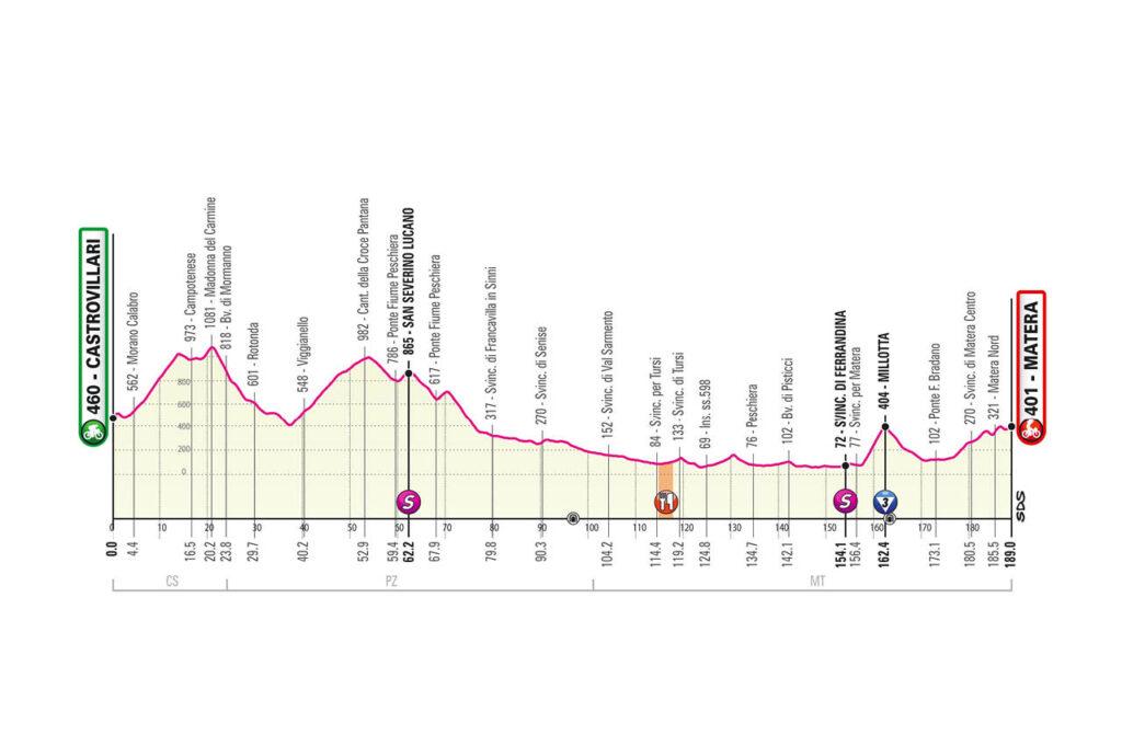 6. etapa Giro d'Italia 2020