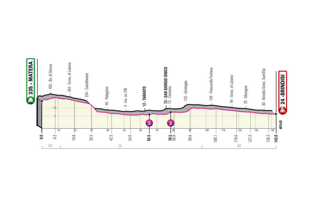 7. etapa Giro d'Italia 2020