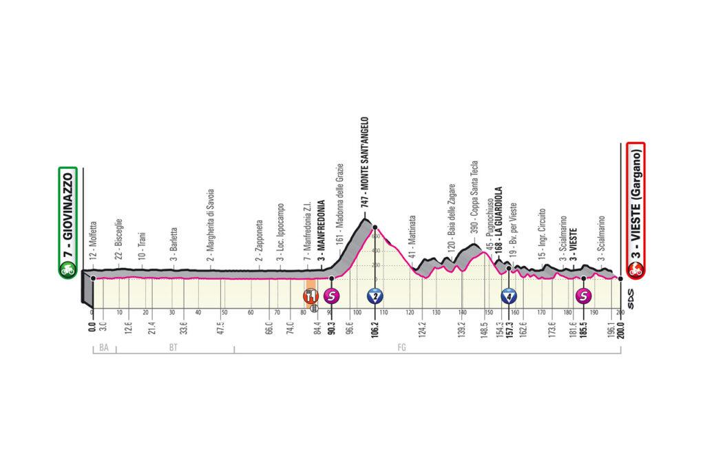 8. etapa Giro d'Italia 2020