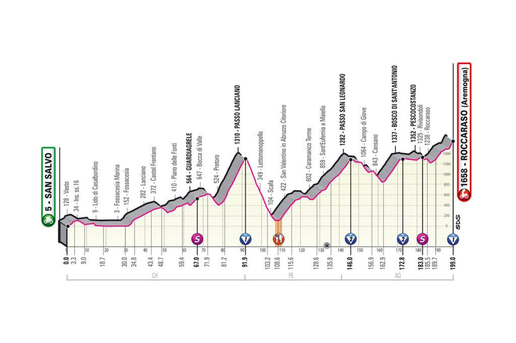 9. etapa Giro d'Italia 2020