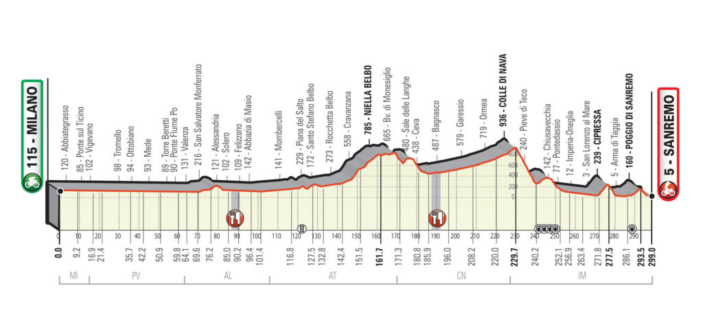 Miláno - San Remo nový profil