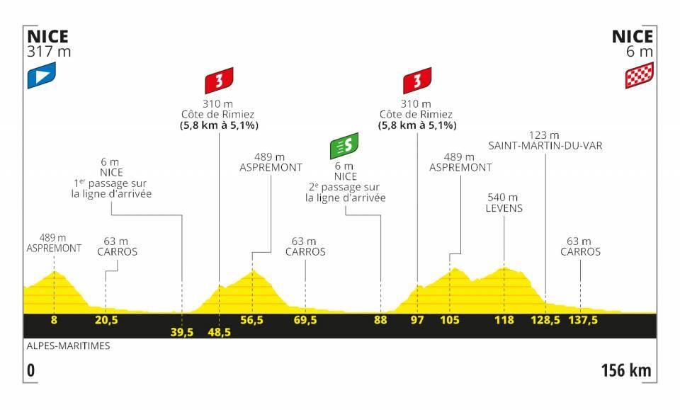Tour de France 2020 trasa