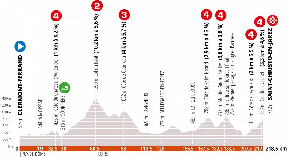 1. etapa Critérium du Dauphiné 2020