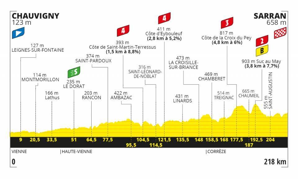 12. etapa Tour de France 2020