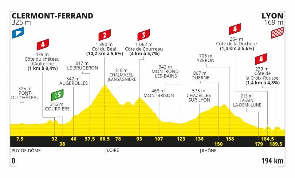 14. etapa Tour de France 2020