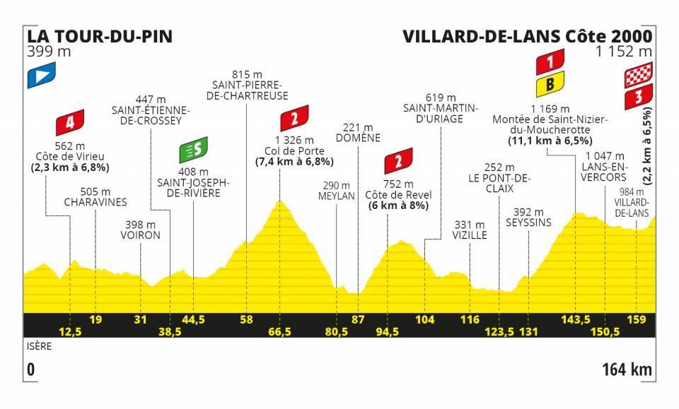 16. etapa Tour de France 2020