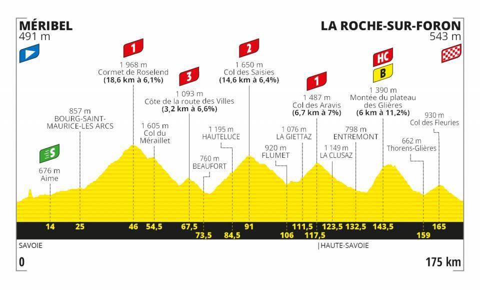 18. etapa Tour de France 2020