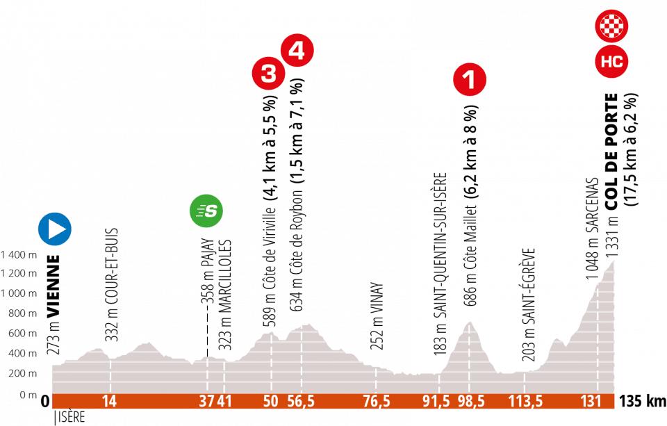 2. etapa Critérium du Dauphiné 2020