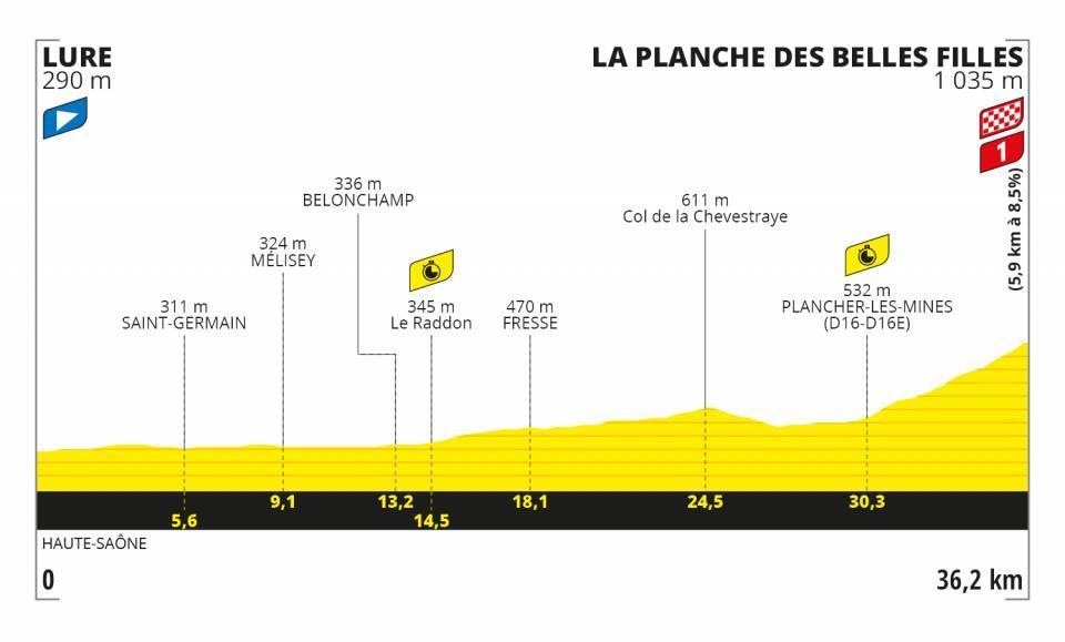 20. etapa Tour de France 2020