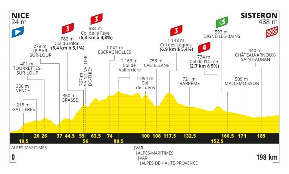 3. etapa Tour de France 2020