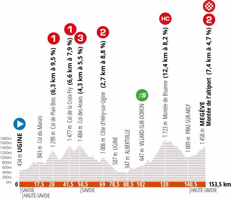 4. etapa Critérium du Dauphiné 2020