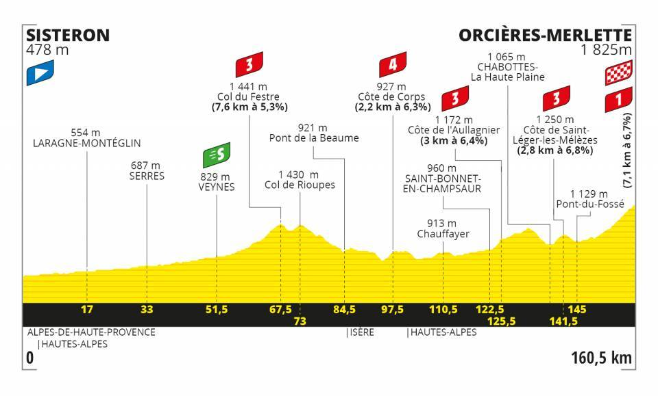 4. etapa Tour de France 2020