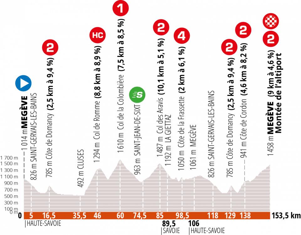 5. etapa Critérium du Dauphiné 2020