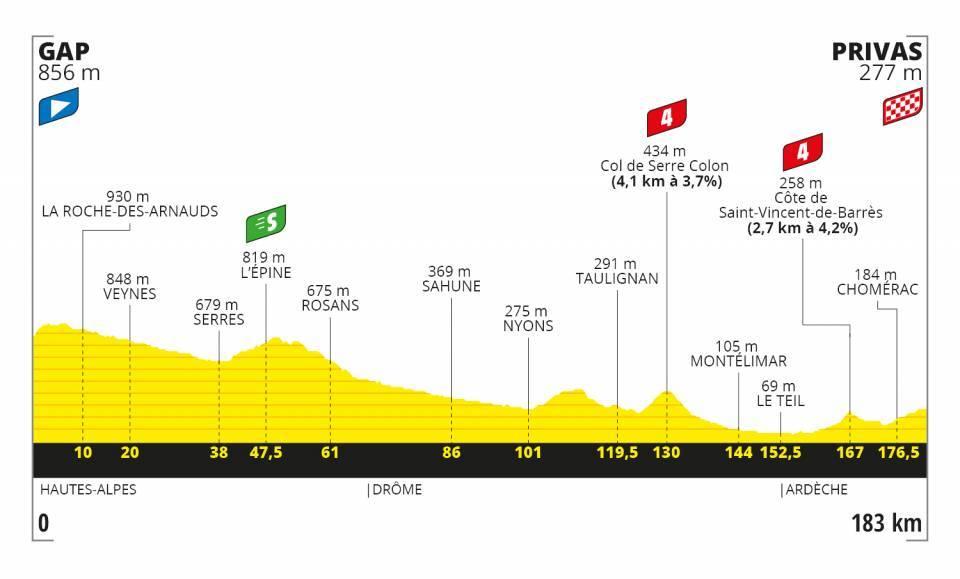 5. etapa Tour de France 2020