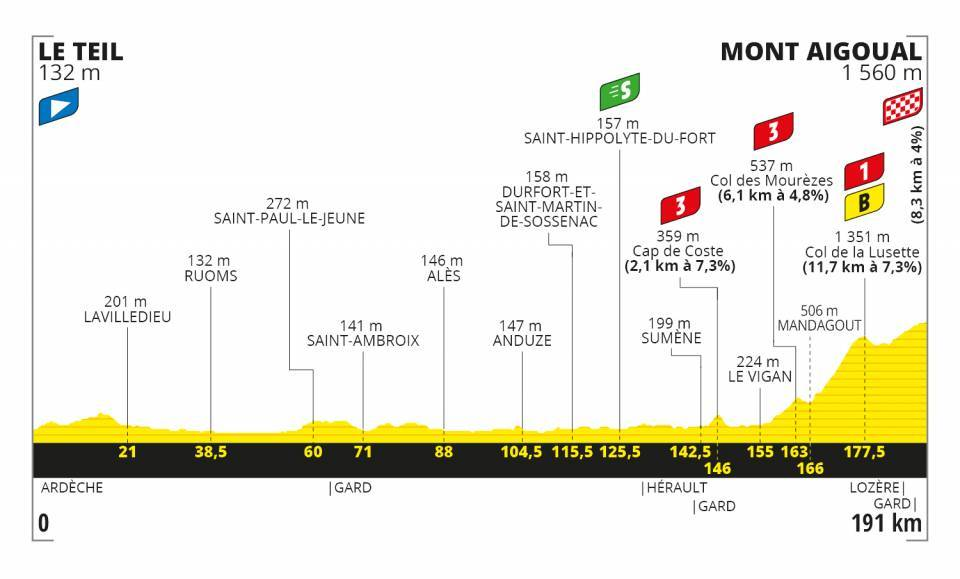6. etapa Tour de France 2020 trasa