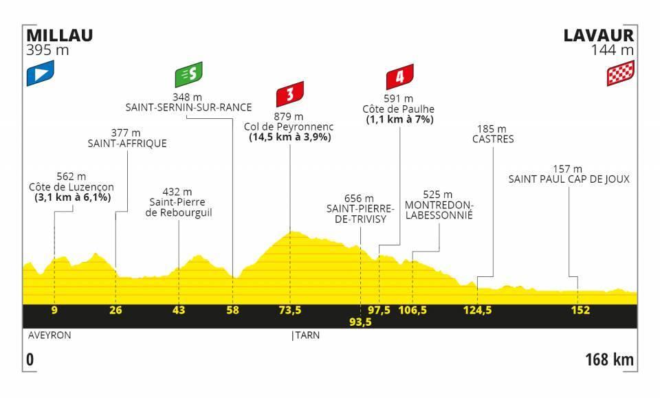 7. etapa Tour de France 2020
