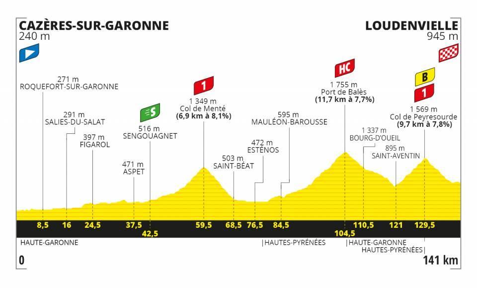 8. etapa Tour de France 2020