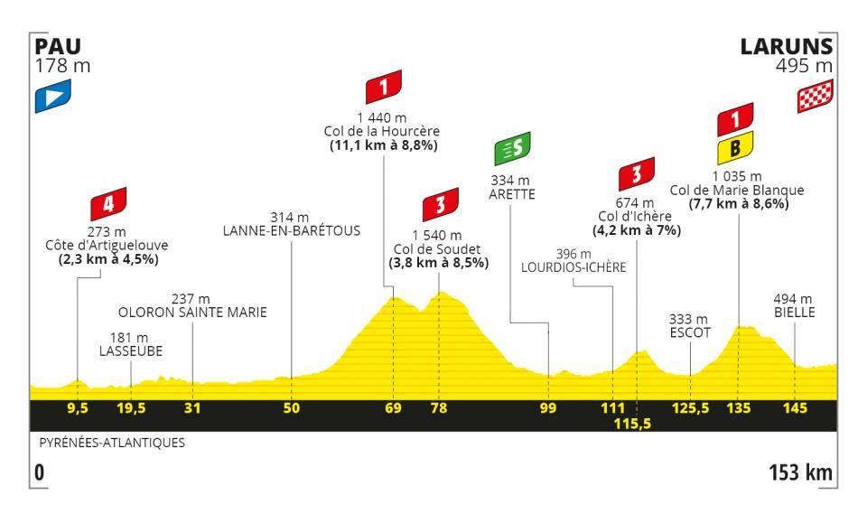 9. etapa Tour de France 2020