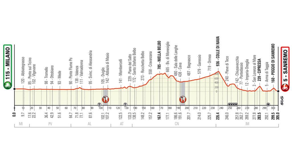 profil Miláno - San Remo 2020