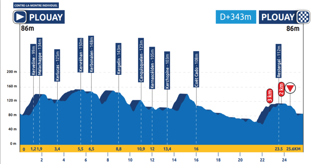 Majstrovstvá Euópy v cestnej cyklistike Plouay časovka profil