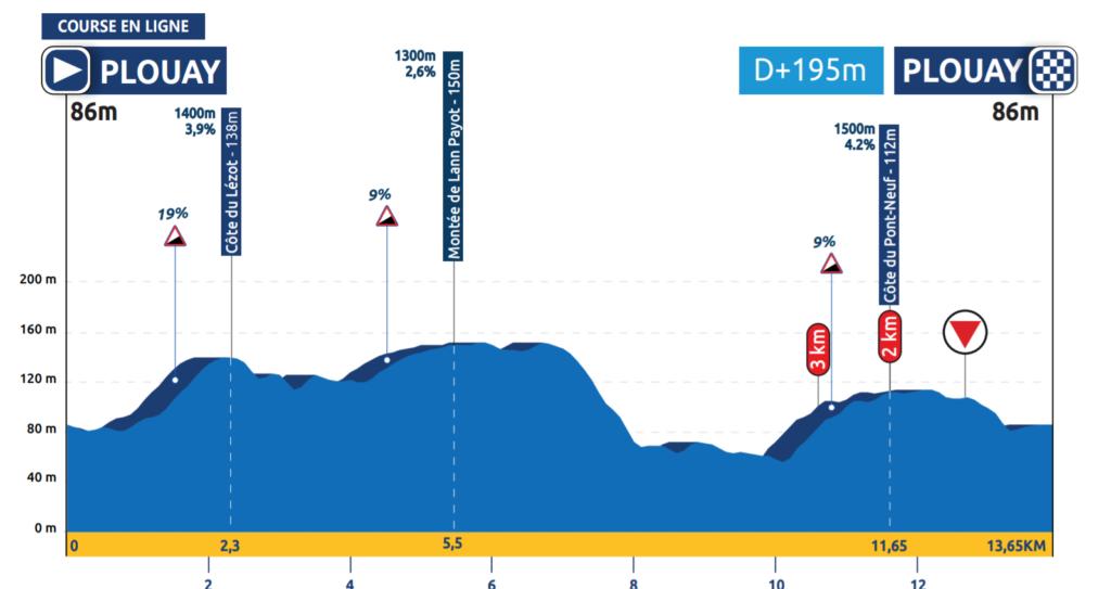 Majstrovstvá Euópy v cestnej cyklistike Plouay cestné preteky profil