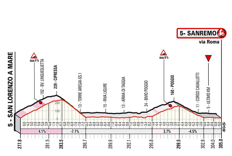 profil finále Milano San Remo 2020