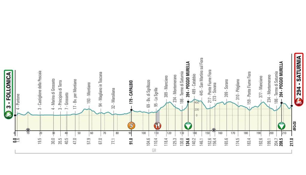 3. etapa Tirreno Adriatico 2020