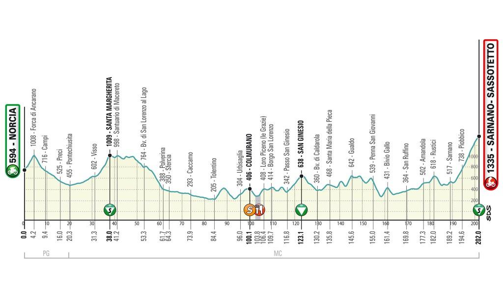 5. etapa Tirreno Adriatico 2020