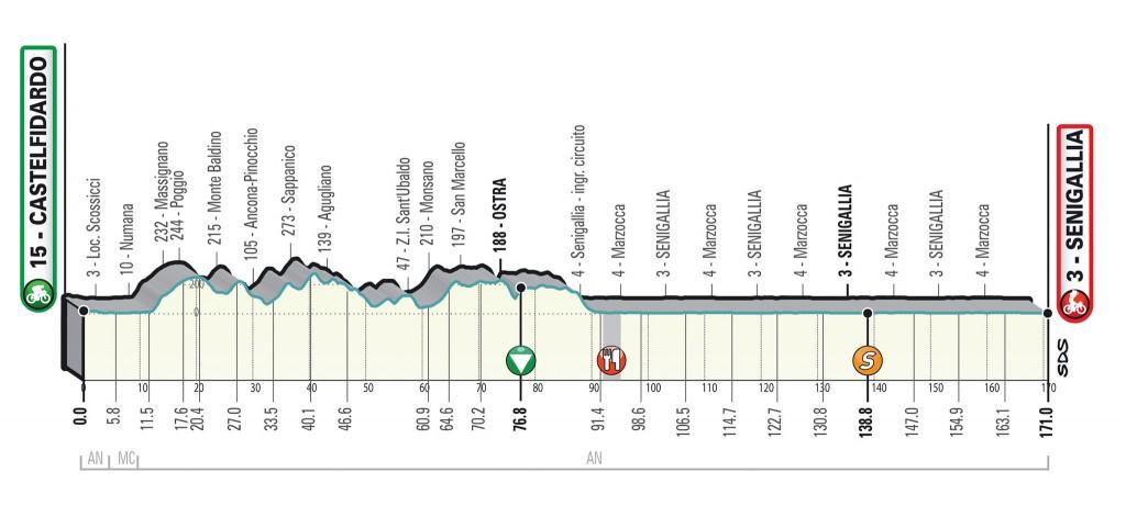 6. etapa Tirreno Adriatico 2020