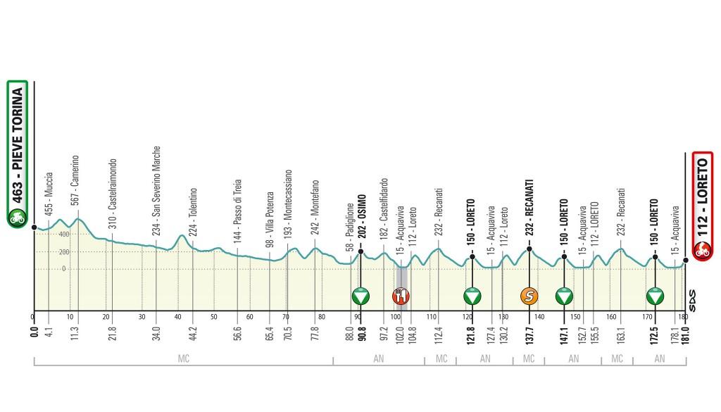 7. etapa Tirreno Adriatico 2020