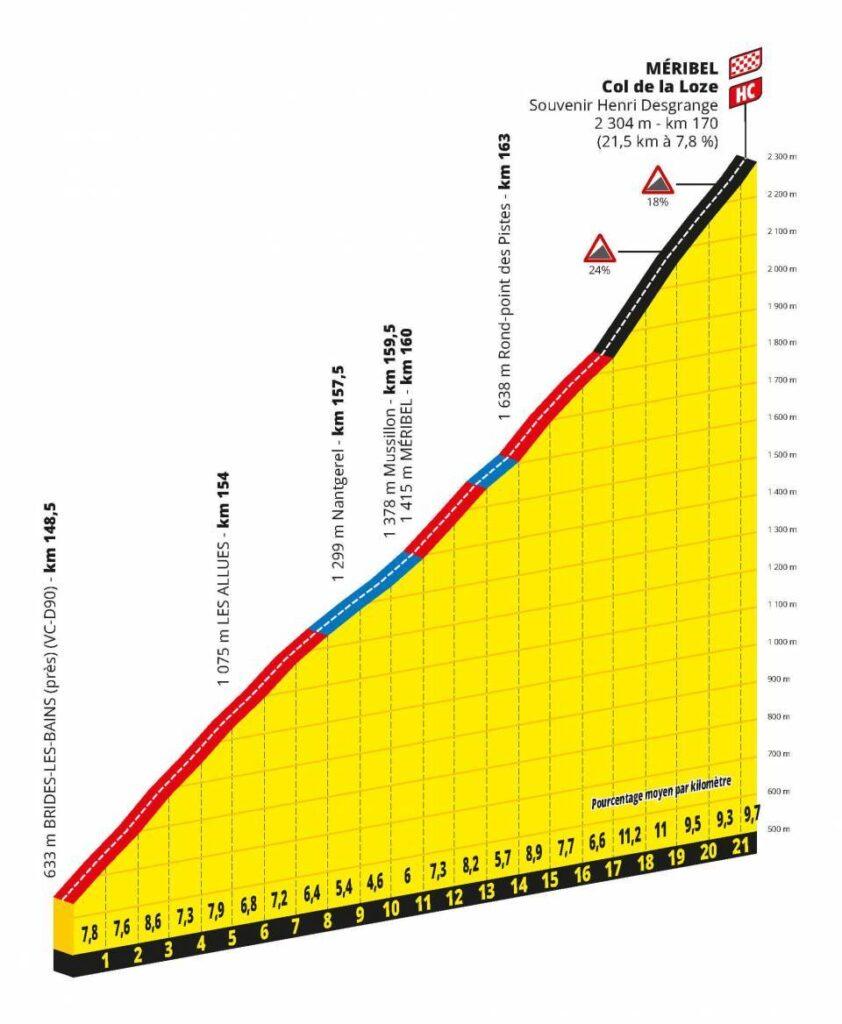 profil Col de la Loze 17. etapa Tour de France 2020