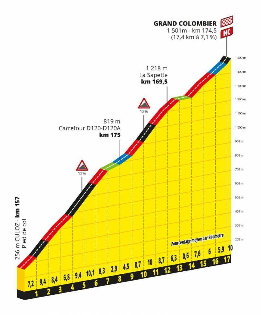 15. etapa Tour de France 2020 Grand Colombier